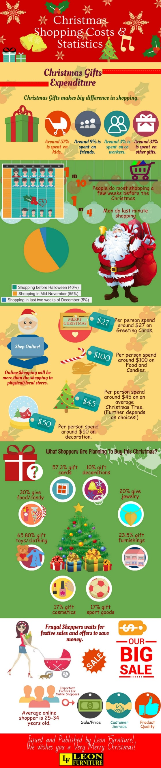 Christmas Shopping Costs and Statistics