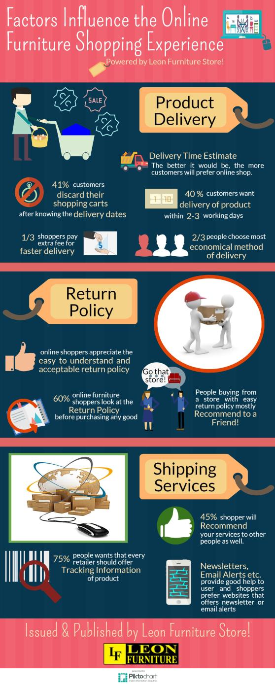 Factors Influence the Online furniture shopping experience