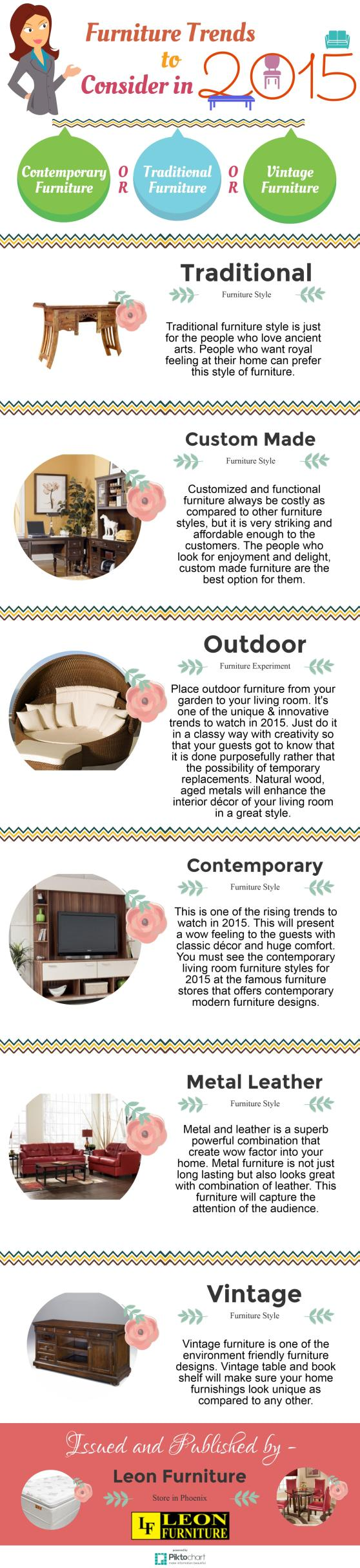 Furniture Trends in 2015
